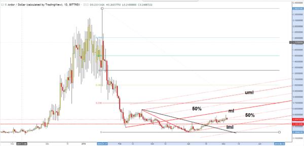 Ardor ARDR/USD chart