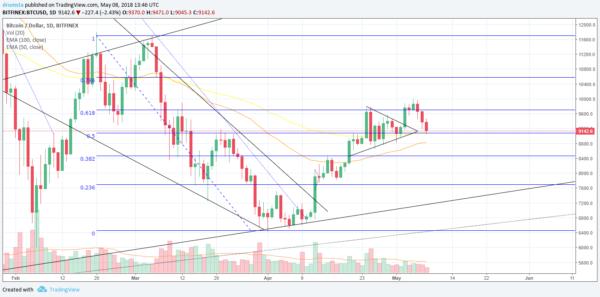 Analysis BTC/USD