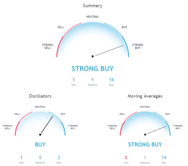 hourly chart