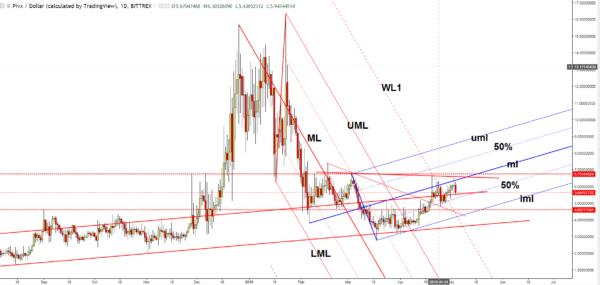pivx chart - forex.academy