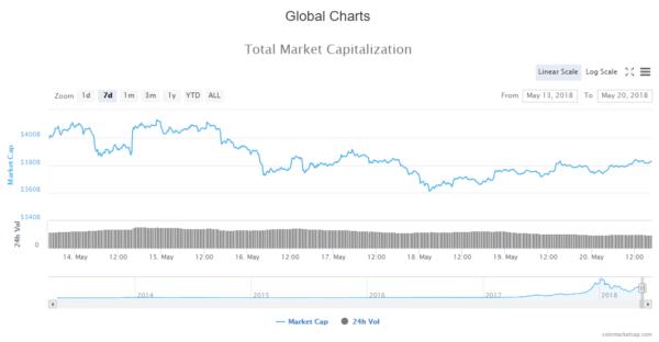 Weekly Cryptocurrency Market Cap Update