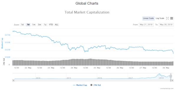 Crypto Market News