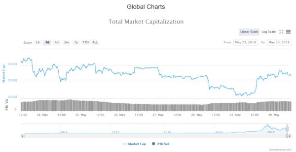 Crypto Market Daily News